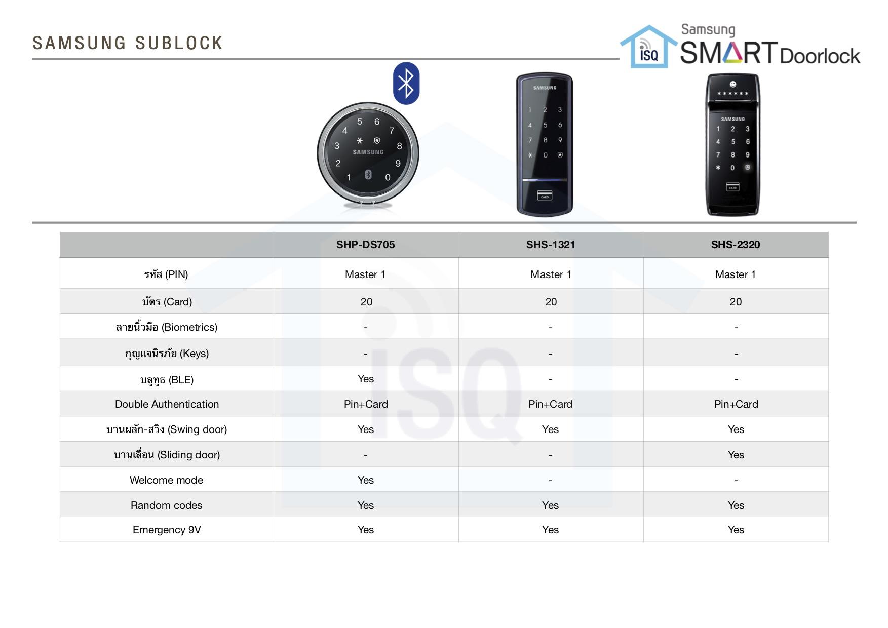Catalogue Samsung Smart Doorlock
