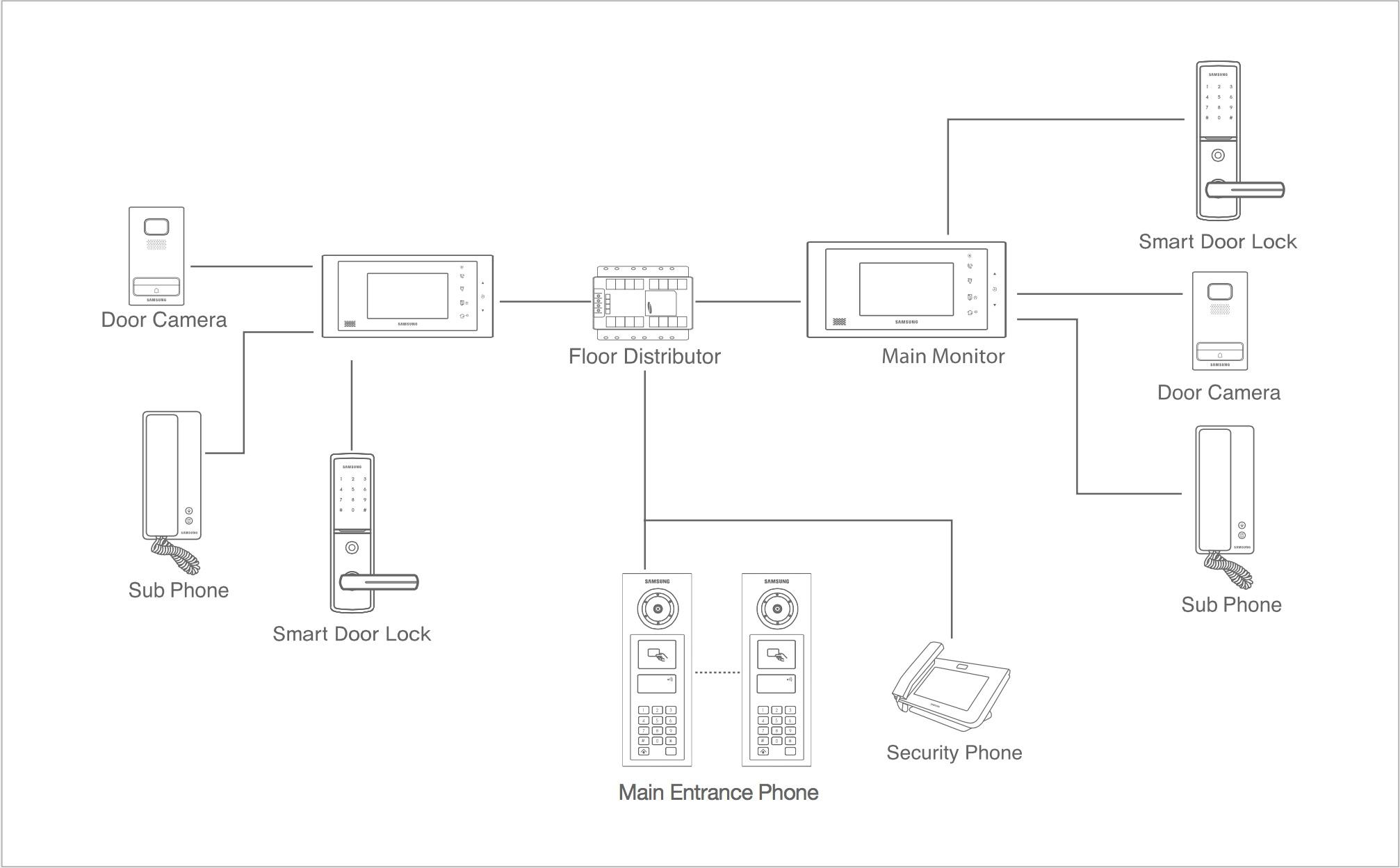 Samsung VDO door phone SHT-3507 CP-611